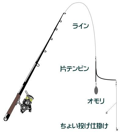 ちょい投げのワーム釣りでキスなどを狙う!タックルと釣り方は?