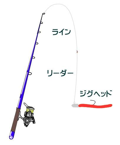 キジハタのワーム仕掛けと釣り方