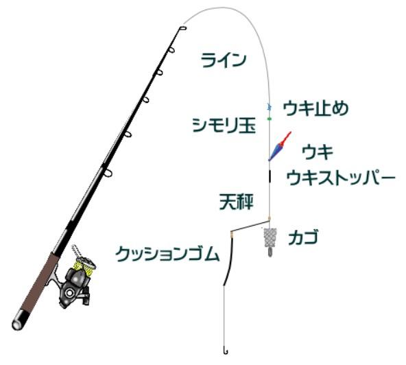 カゴ 釣り タックル