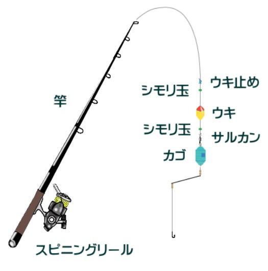 ハマチ 釣り 方