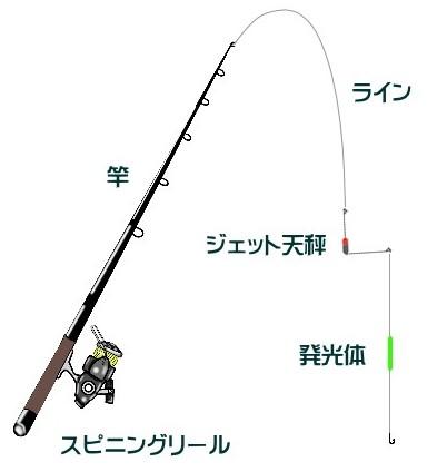 釣り 時期 アナゴ 実は手軽に釣れる!! メチャおいしいアナゴのブッ込みパターンを紹介