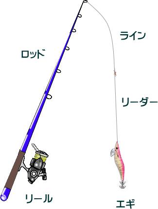 サーフエギングのタックルと釣り方のコツ【春】