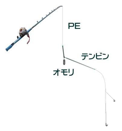 オニカサゴ釣りの仕掛けと釣り方