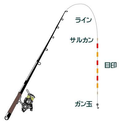 岸壁黒鯛(ガンクロ)ゲームのワーム仕掛け
