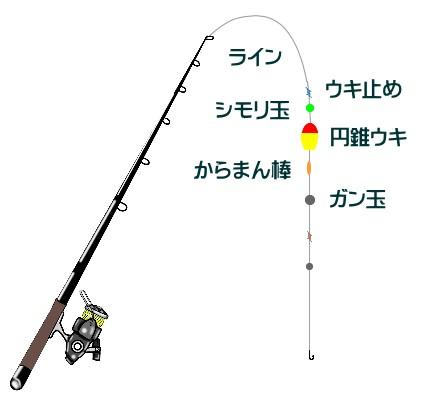 チヌのウキフカセ釣りの仕掛けと釣り方