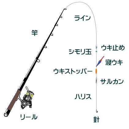 紀州釣りの仕掛け(竿・ウキなど)