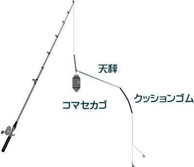 ライトアジの仕掛けと釣り方のコツ