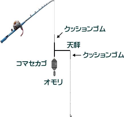 ブリ釣りの天秤フカセ仕掛けと釣り方