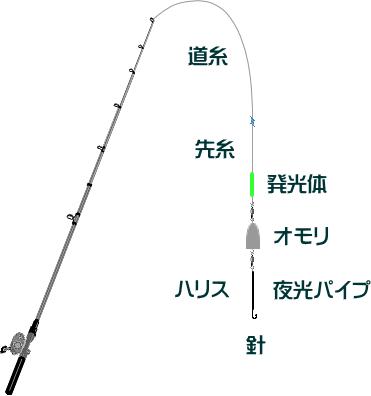 アナゴ釣りの仕掛けと釣り方【東京湾の船】