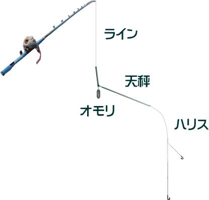 タチウオの天秤仕掛けと釣り方