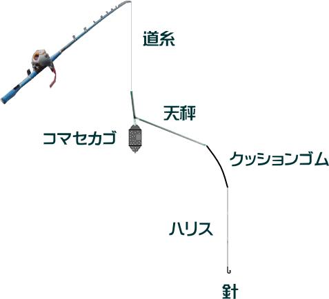 ワラサのコマセ釣り仕掛けと釣り方