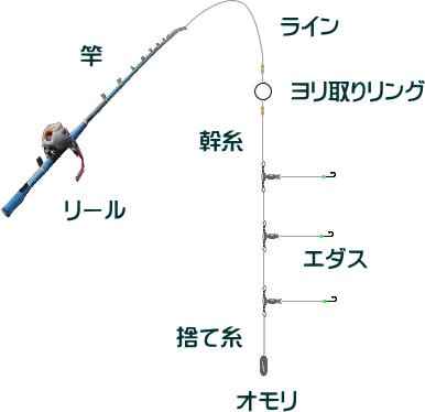 中深場五目釣りの仕掛けと釣り方【相模湾】