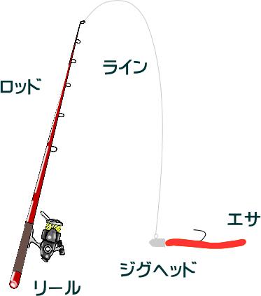 マイクロテンヤのメバル仕掛けと釣り方