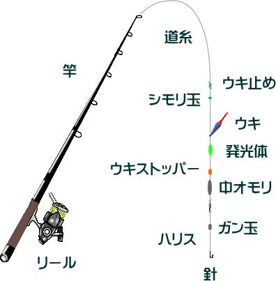 メバルのエビ撒き釣りの仕掛けと釣り方!冬でも釣れる?