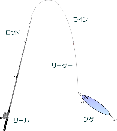 ヒラメのスロージギングタックルと釣り方