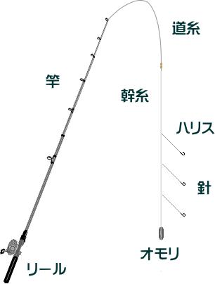 エビメバルの仕掛けと釣り方【東京湾】