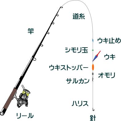 アジのウキフカセ釣り仕掛けと釣り方