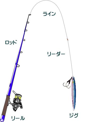 メバルジギングの仕掛けと釣り方