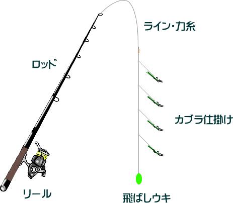 メバルのカブラ釣り仕掛けと釣り方