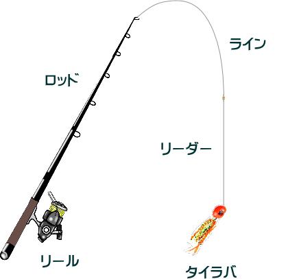 タイラバのスピニングタックルと釣り方