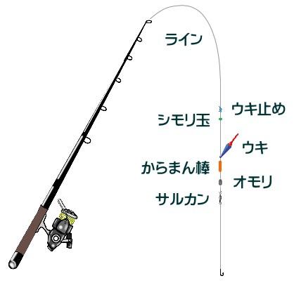 ヒラメ釣りのウキ泳がせ釣り仕掛けと釣り方