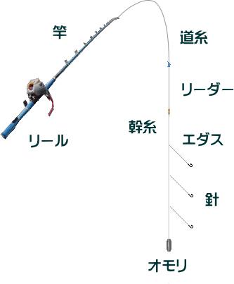 イシモチ釣りの仕掛けと釣り方・エサ【東京湾での船】