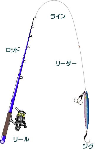 堤防ショアジギングのタックルと釣り方