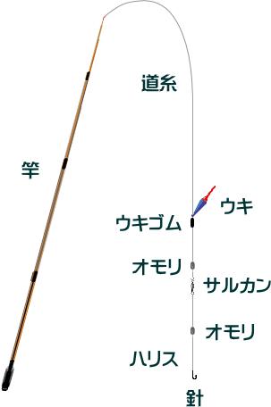【夏メバル釣り】沖磯でののべ竿仕掛けと釣り方