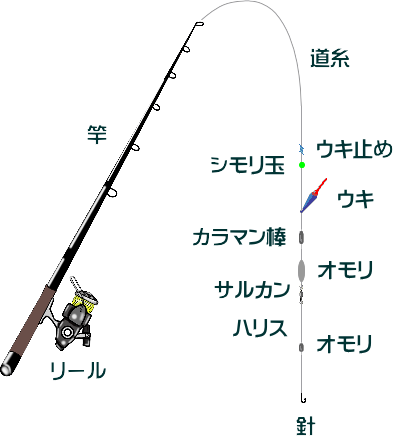 エビ撒き釣りの仕掛けとタナなどの釣り方【ハネ・スズキ】