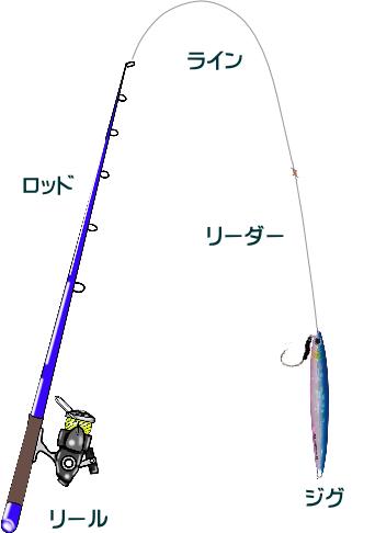 マイクロショアジギングのタックルと釣り方
