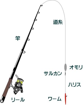 ハゼ釣りのワーム仕掛けと釣り方