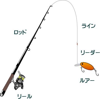 ハゼクランクの仕掛けと釣り方【ハゼクラ】