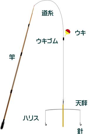 テナガエビの十字天秤仕掛けと釣り方