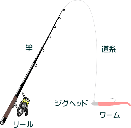 ムラソイの穴釣り仕掛けと釣り方
