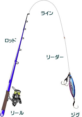 SLJ(スーパーライトジギング)でマダイを狙う!タックルと釣り方は?