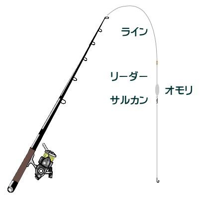 ヒラメの投げ釣り仕掛けと釣り方