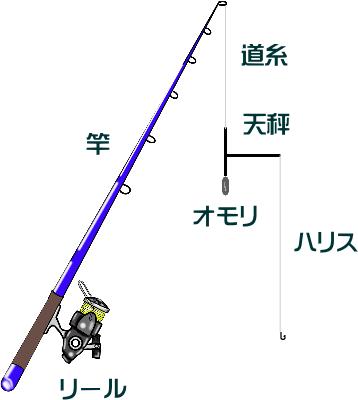 マゴチのハゼ仕掛けと釣り方【泳がせ】